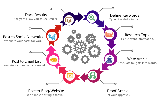 contentwriting1