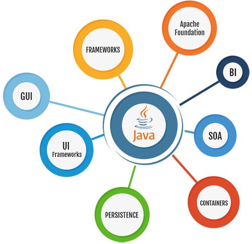 Java Development Company In Ahmedabad Java Application