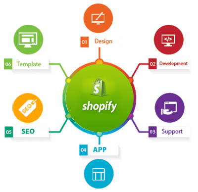 Is shopify the best option for service business