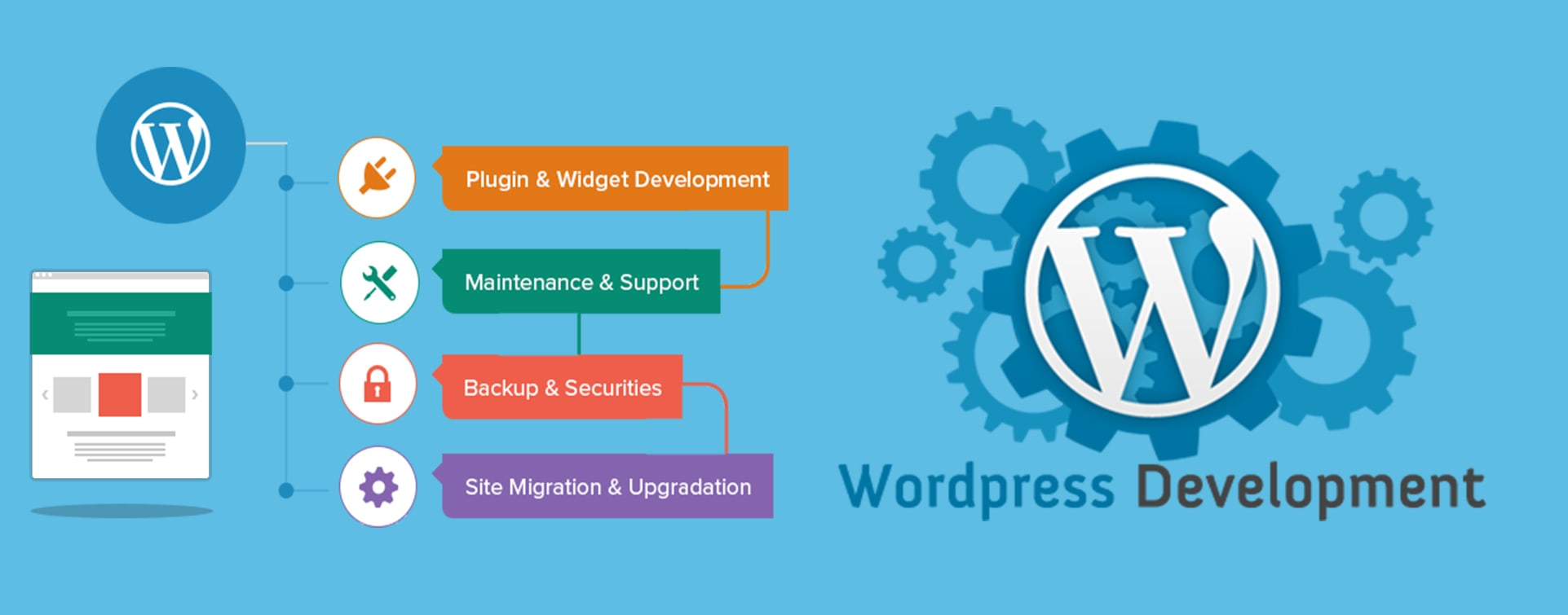 WordPress Development Lion Vision Technology